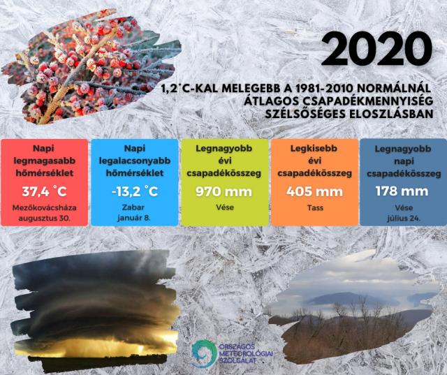 2020 a szokásosnál jóval melegebb, átlagos csapadékú év volt Magyarországon
