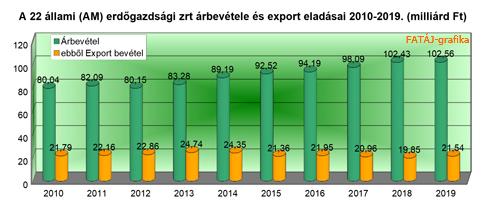 Állami erdőgazdálkodók a számok tükrében - 2019.